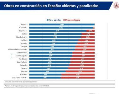 Cantabria es la segunda comunidad más afectada por la paralización de la construcción, según CGATE
